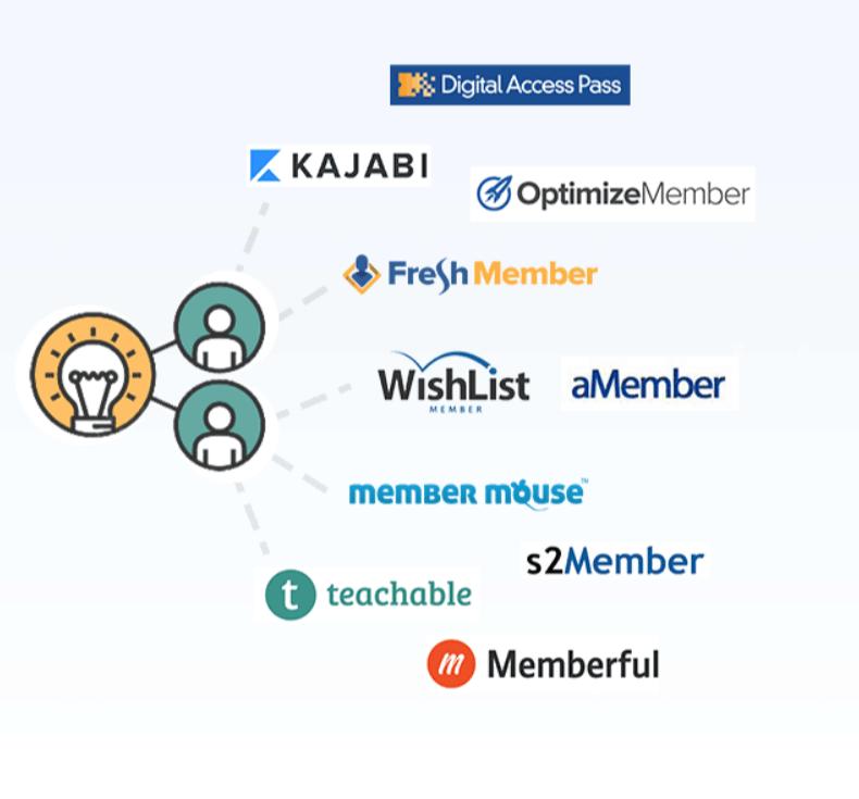 PayKickstart Coupon Codes- Membership Integrations