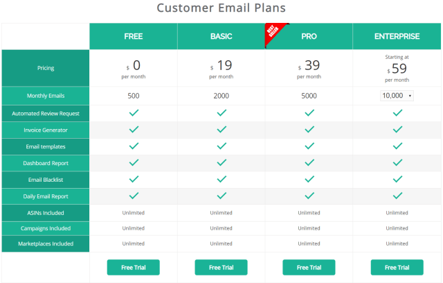AMZFinder Review With Coupon Codes- Customer Email Plans