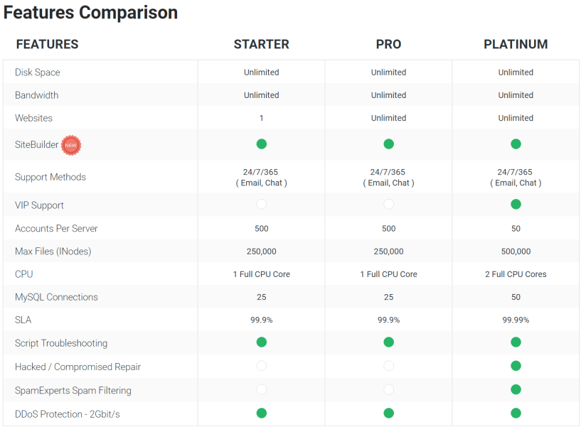 StableHost Review- The Shared Hosting Features Comparison