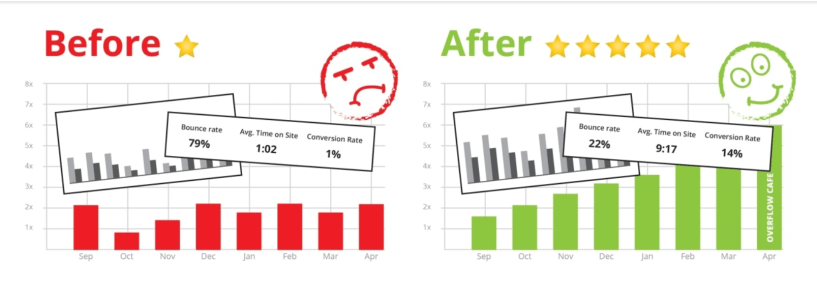 Overflow Cafe Review- Before and After Stats