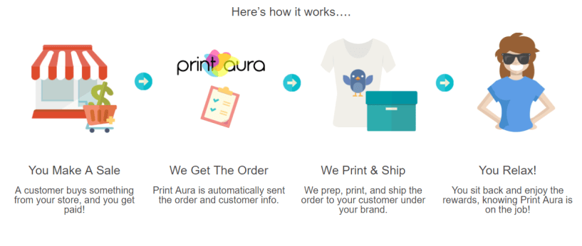 Print Aura Review- How It Works