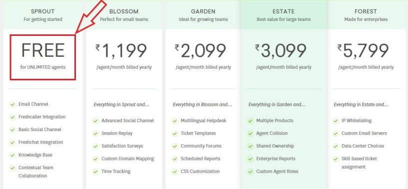 Freshdesk review price