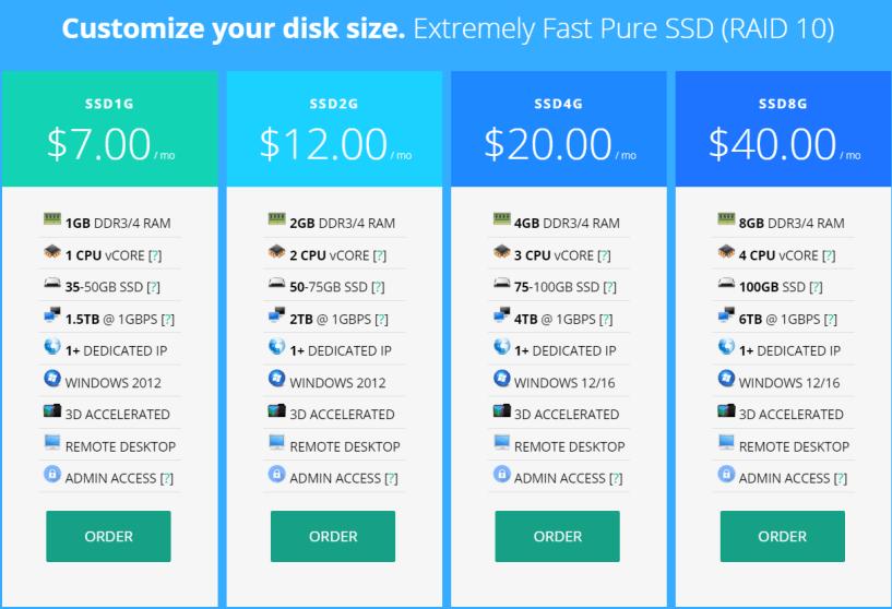 VirMach Review- Windows Remote Desktop VPS Pricing Plans