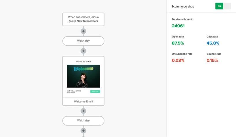 email marketing tool mailerlite