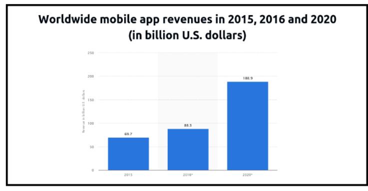 Successful Ways to Make Money Online- Create Apps