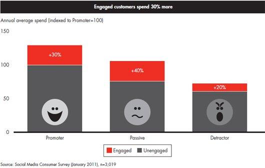 turn angry customers into fans- Engaged and un-engaged customers