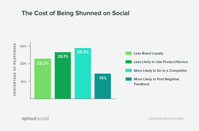 turn angry customers into fans- the cost of being shunned