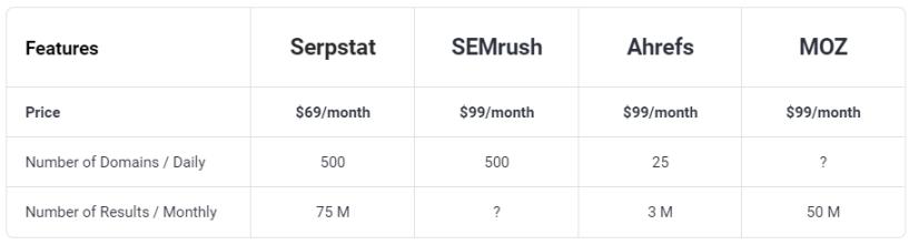 Backlink Analysis- Serpstat Pricing Change