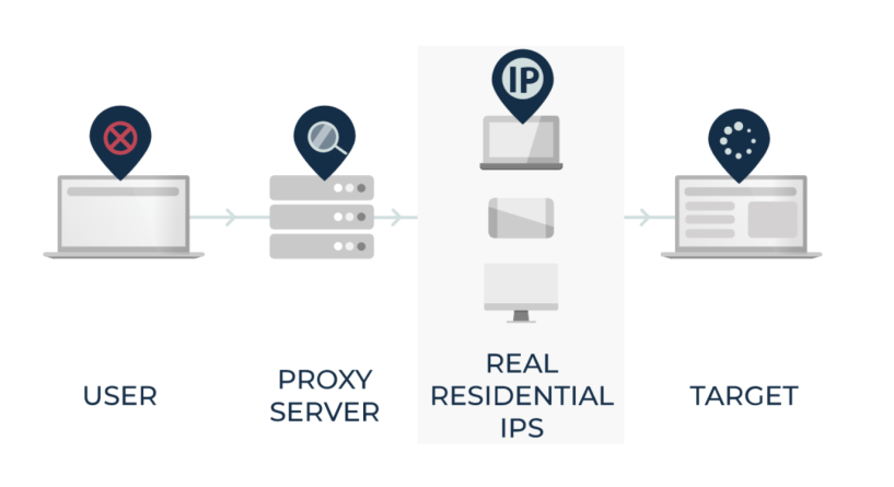 Best Residential IP's For AD Verification- How Is SmartProxy Work