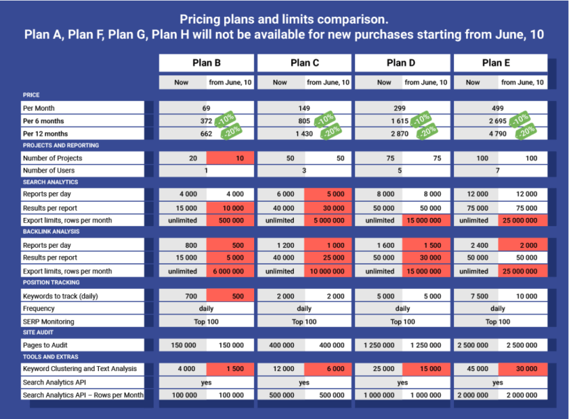 Pricing Plans and Comparison- Serpstat Pricing Updated