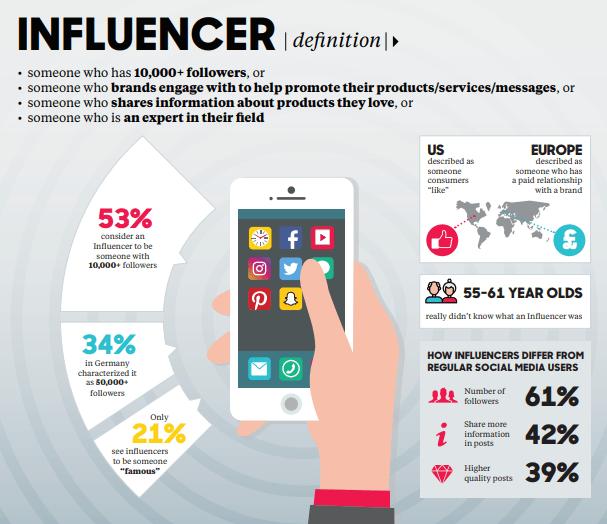 Social Media Influencers- definition
