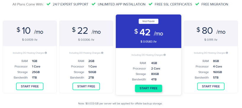 Fully Managed Web Hosting By Cloudways- Pricing Plans