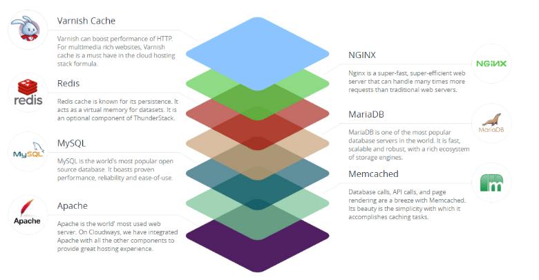 Cloudways Review- Optimize Stack