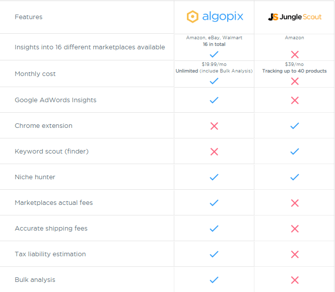Algopix vs Jungle Scout - features