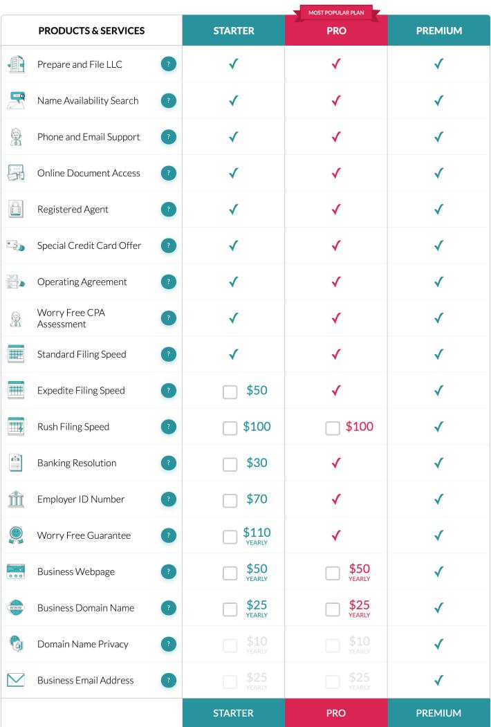features comparison of ZenBusiness Plans