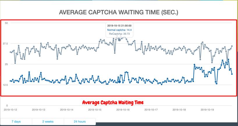 Average Captcha Waiting Time