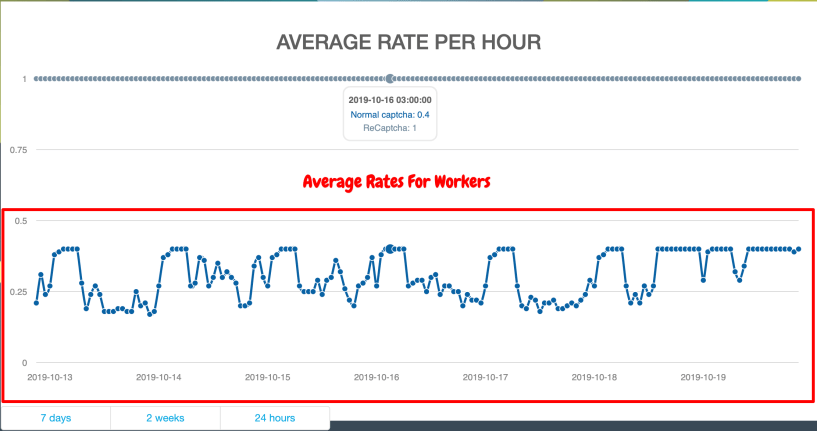 Average Rates For Workers