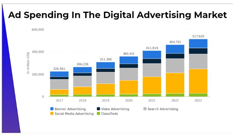 MagicAdz? Review- Digital Advertising Market
