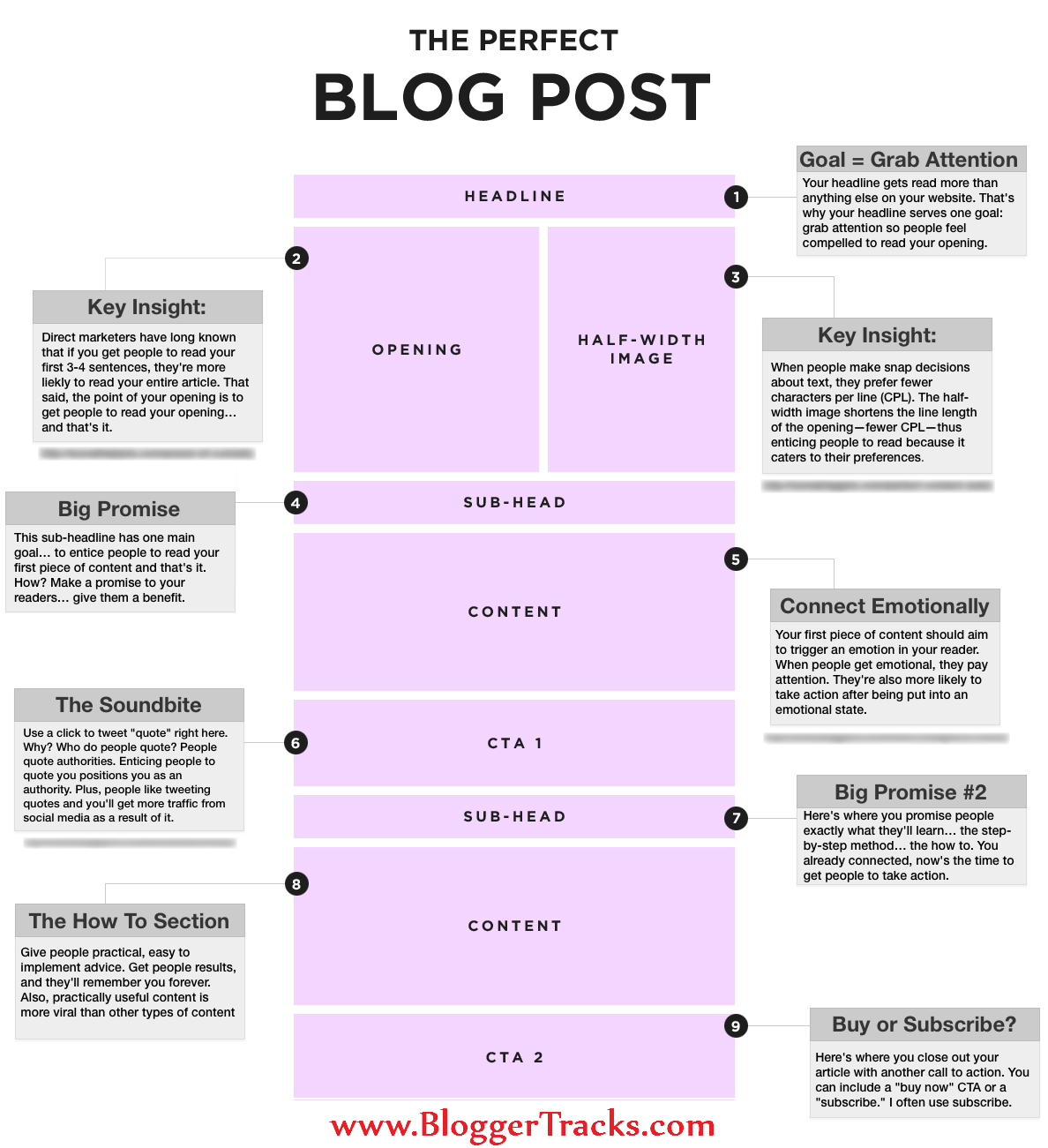 How to start a blog - First blog post