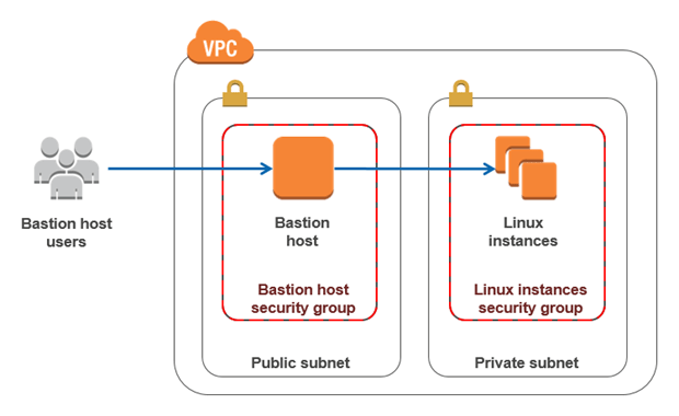 Windows host through SSH bastion on Ansible – Blogging for
