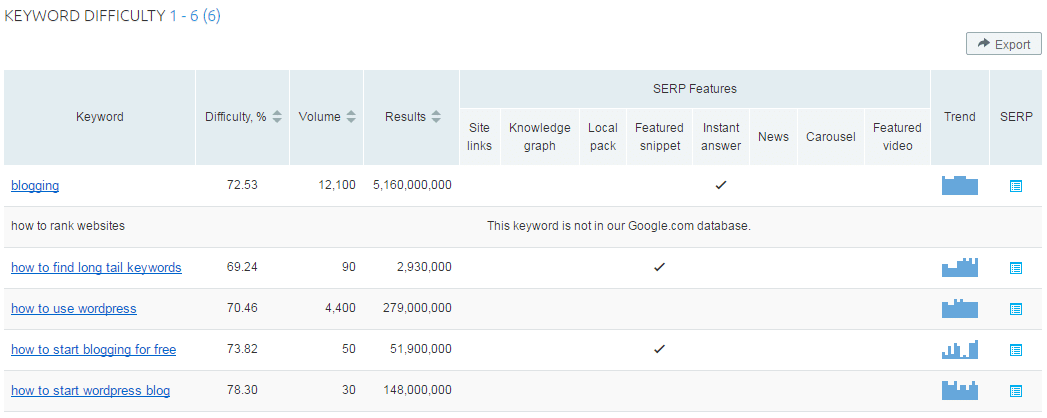 Keyword Difficulty in SEMrush