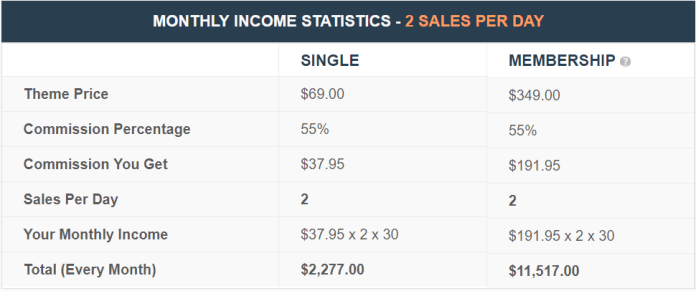 mythemeshop monthly Income Stats