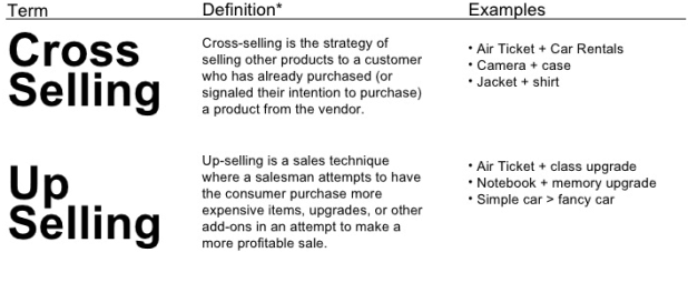 Defination of Cross Selling and Upselling Products