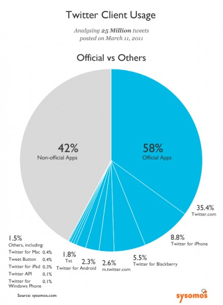 Twitter Client Usage Chart
