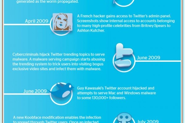 Twitter Malware Infographic from Kaspersky Labs