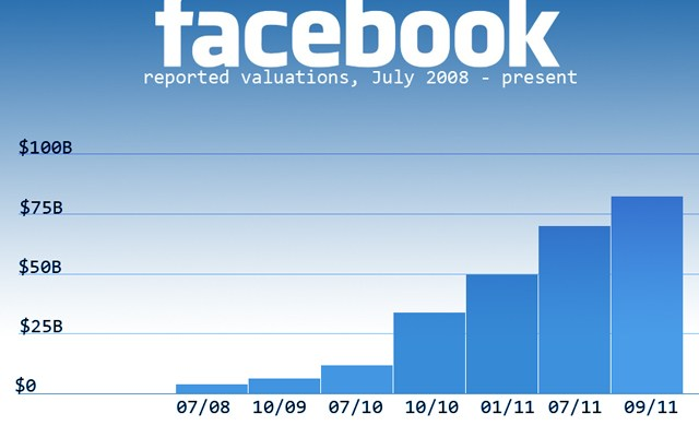 Facebook Valuation Reaches $87.5 Billion, Check Out Their Meteoric Rise