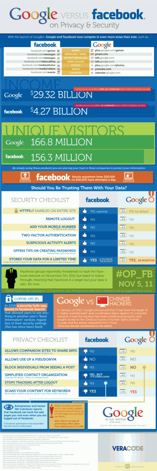 Google vs Facebook Privacy Infographic