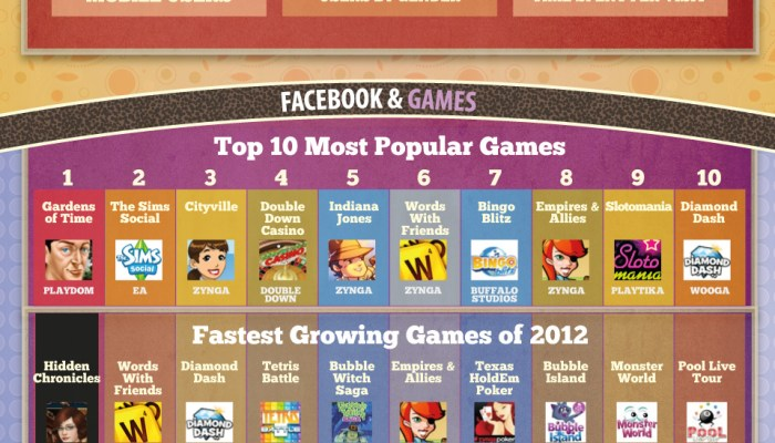 Facebook 2012 [Infographic]