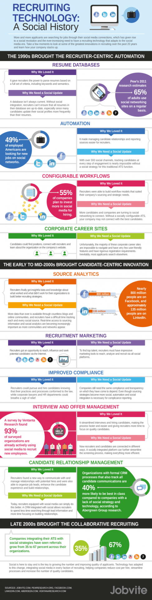 Social Recruiting On The Web - A Historical Infographic