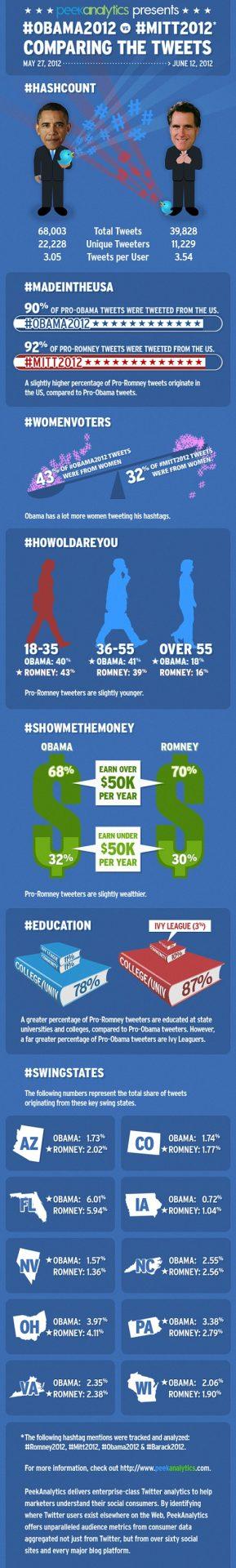 Obama Vs Romney Infographic