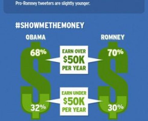 Obama Vs Romney Infographic