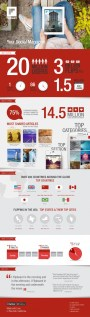 Flipboard Userbase Infographic