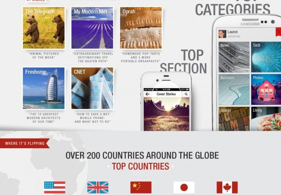 Flipboard Goes From 5 Million To 20 Million Users In 8 Months [Infographic]
