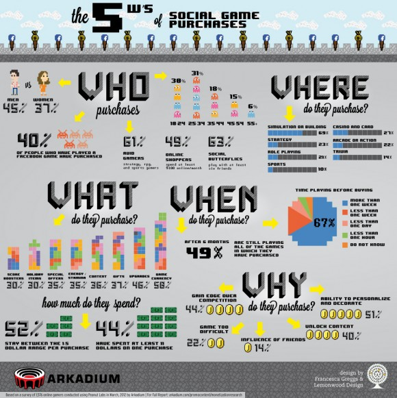 Social Game Purchases Infographic