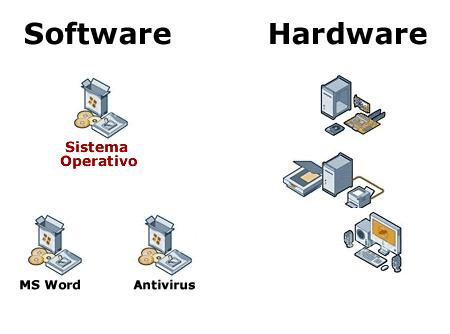 Software y Hardware