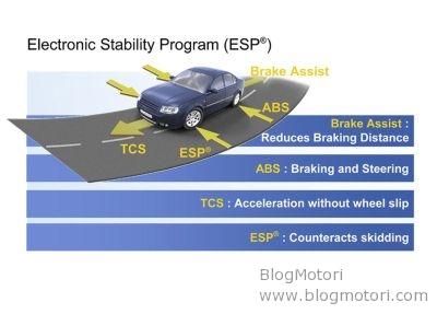 """""""Choose ESC"""": la campagna per la diffusione dei sistemi elettronici di controllo della stabilità dei veicoli"""