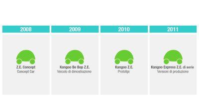 Nel 2011 inizierà la commercializzazione di serie di veicoli elettrici Renault accessibili a tutti 00