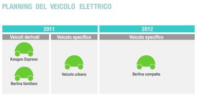 Nel 2011 inizierà la commercializzazione di serie di veicoli elettrici Renault accessibili a tutti