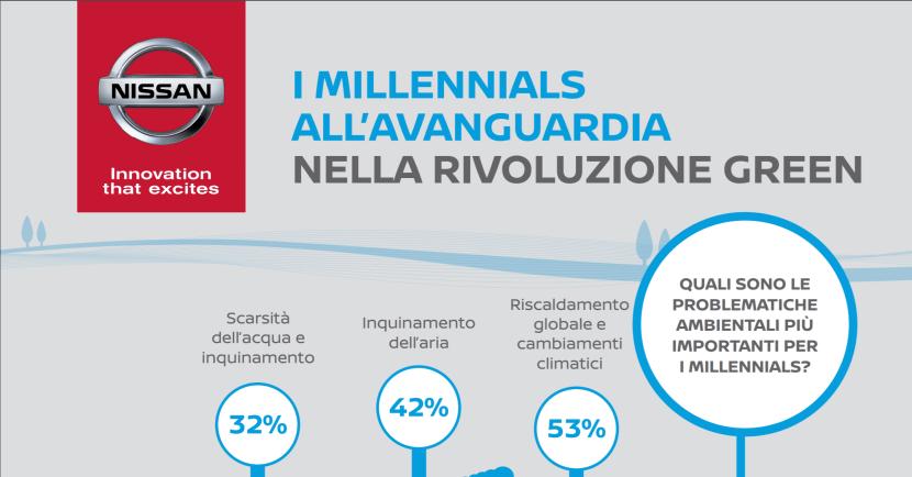 nissan-rivela-che-il-76-dei-millennials-preferisce-lauto-ecologica-per-un-futuro-sostenibile