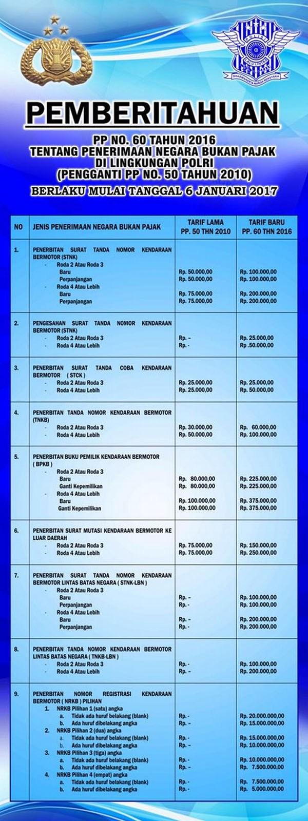 Biaya Pengurusan STNK dan BPKB Tarif baru 2019