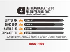 Distribusi Bebek Ayago 150 cc bulan Februari 2017