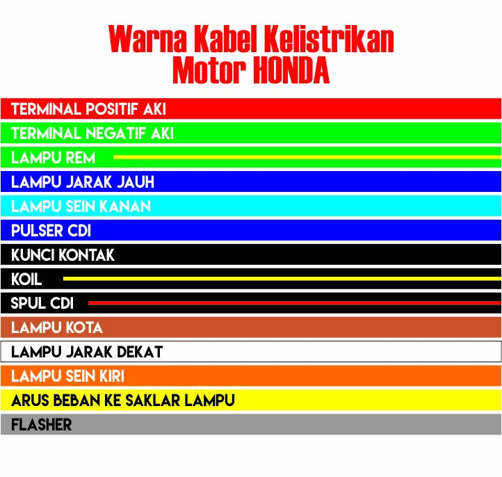Marvelous Arti Warna Kabel Kelistrikan Motor Honda Yamaha Suzuki Dan Wiring Database Gramgelartorg