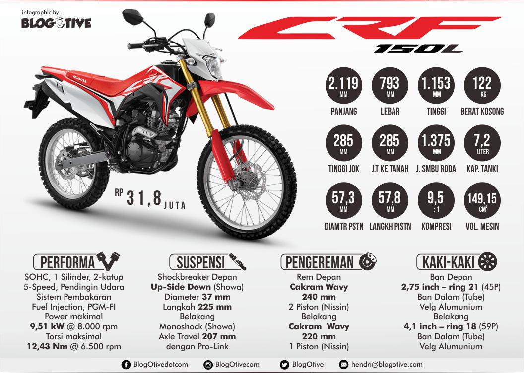 Spesifikasi Honda CRF150L