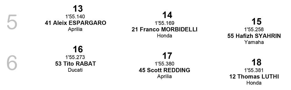 Starting Grid MotoGP Qatar posisi 13-18