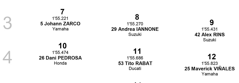 Posisi Start MotoGP Ceko row 3-4