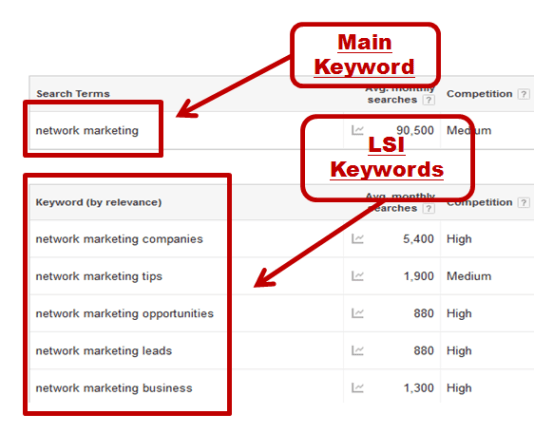 lsi-keywords